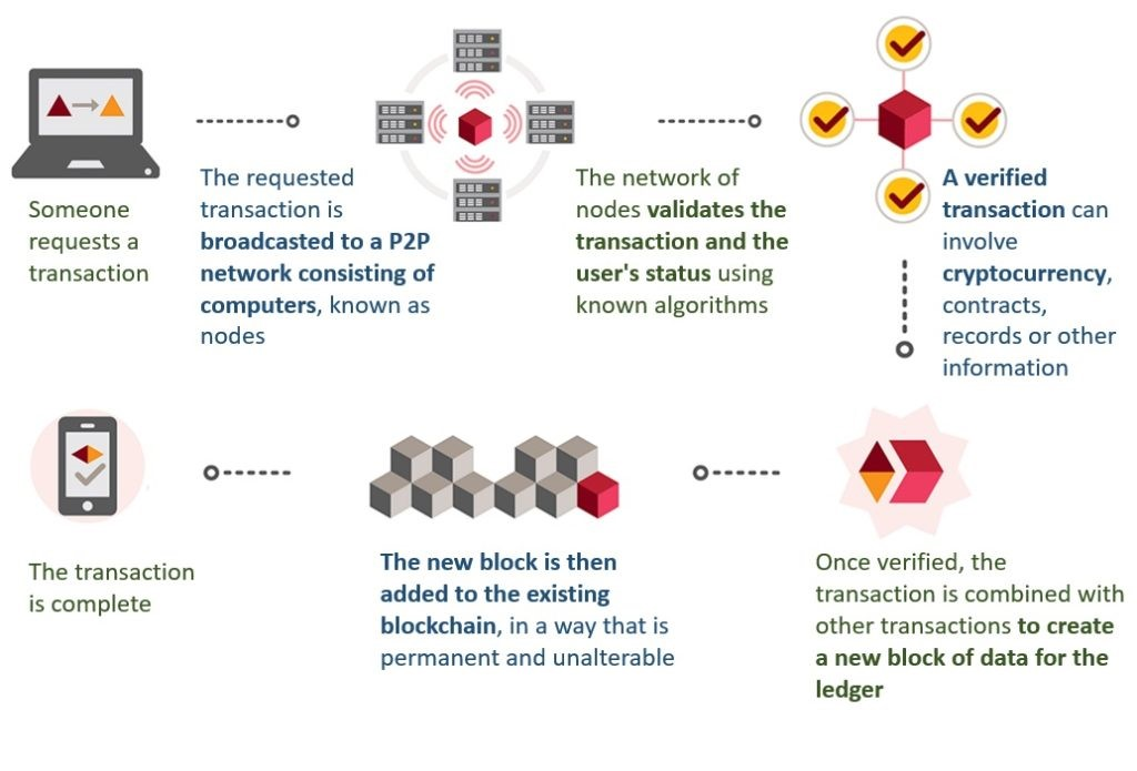 Blockchain Applied to Cryptocurrencies
